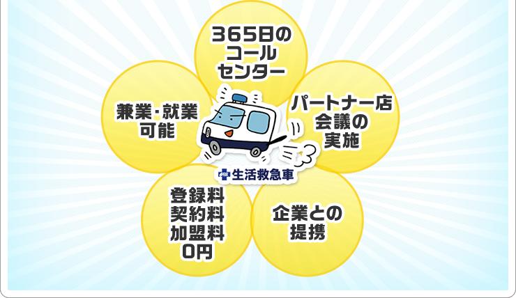 生活救急車 365日のコールセンター パートナー店会議の実施 企業との提携 登録料契約料加盟料0円 兼業・就業可能