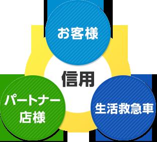 お客様 パートナー店 JBR本部 信用
